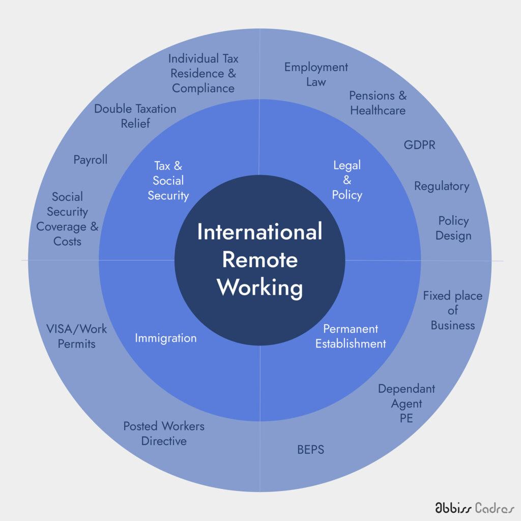 International remote working - key considerations